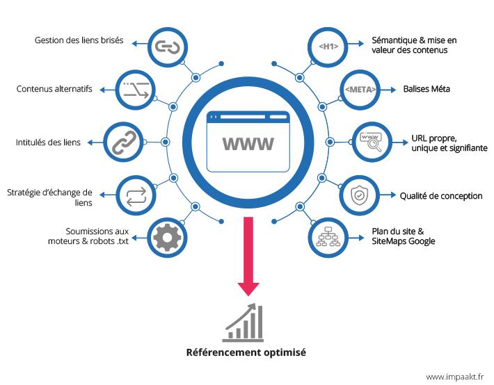 Création de site internet à Paris