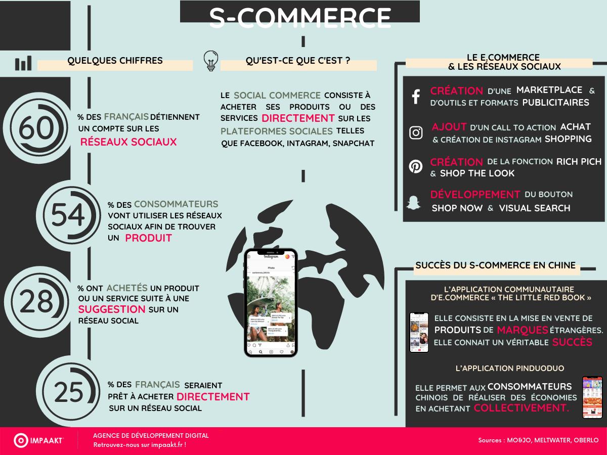 Infographie le S-commerce