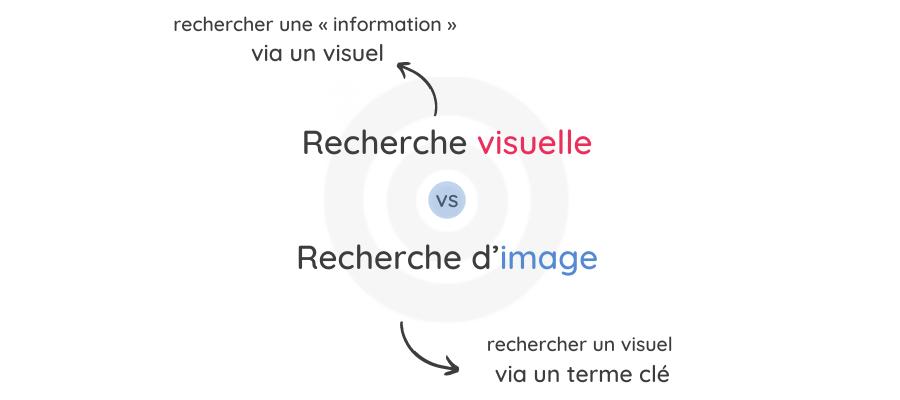 Recherche Visuelle ou d'image